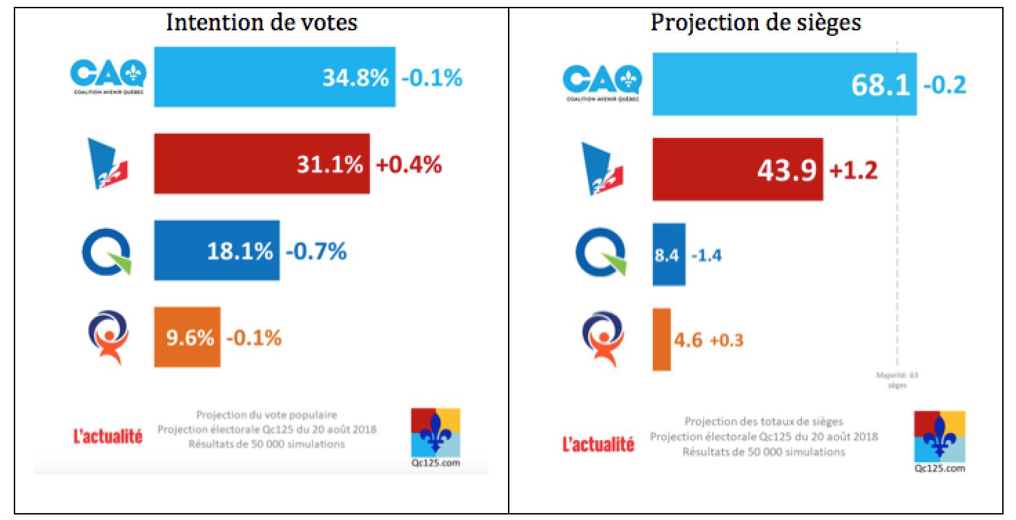 22169cc9d5a9 Il est intéressant de comparer ces données avec les intentions de vote et  projection de sièges qui avaient fait l objet des prédictions de 308.com et  Si la ...