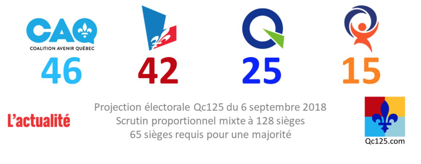 Federation autonomiste candidating